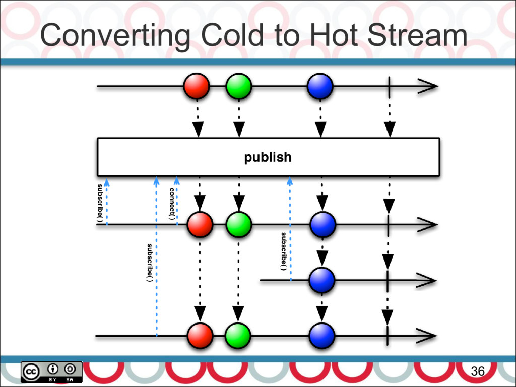 Converting Cold to Hot Stream 36