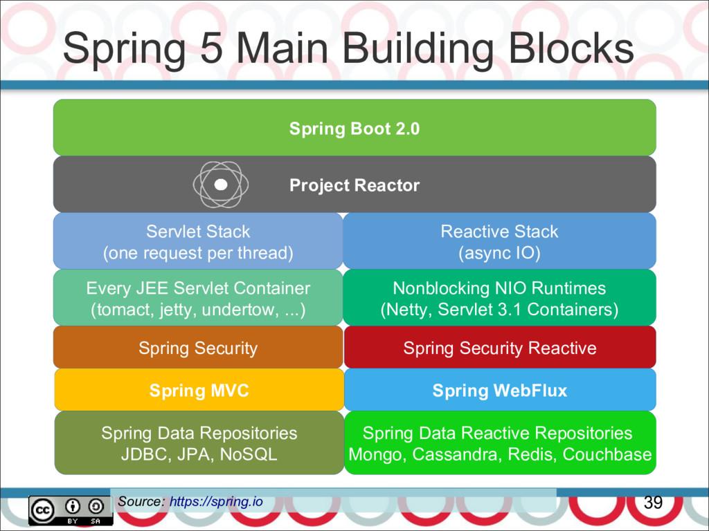 Project Reactor Spring 5 Main Building Blocks 3...