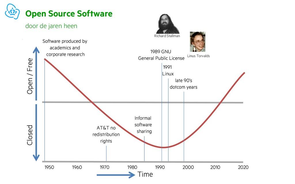 Open Source Software door de jaren heen Richard...
