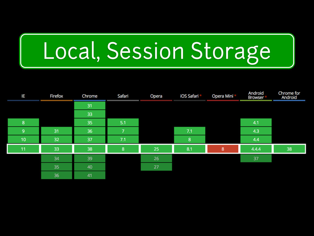 Modern Device Features Local, Session Storage