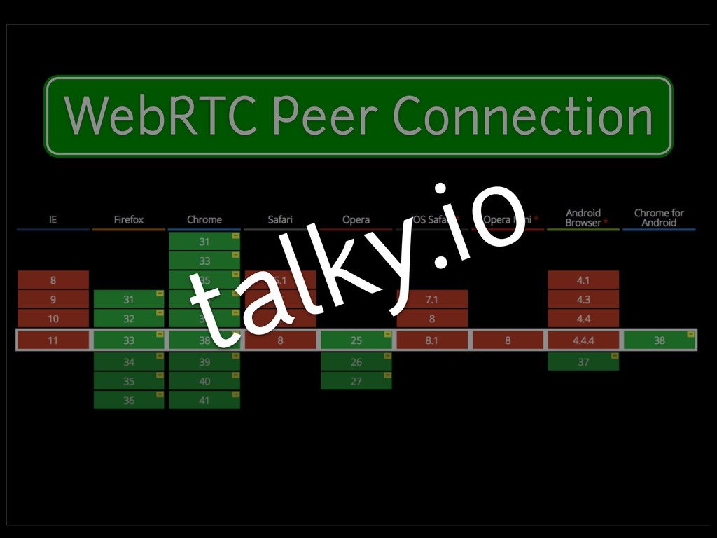 Modern Device Features WebRTC Peer Connection t...