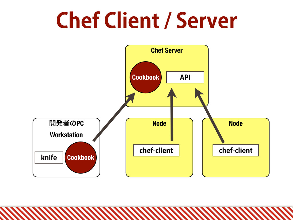Chef Server $IFG$MJFOU4FSWFS ։ൃऀͷPC Worksta...