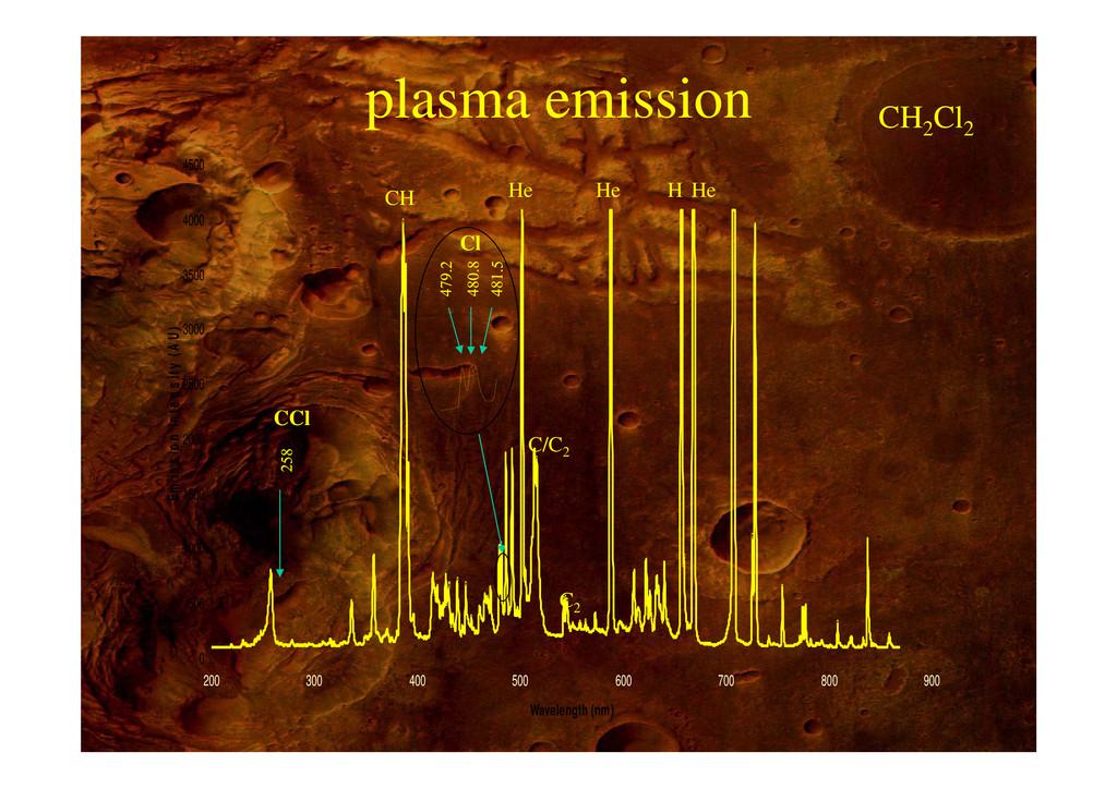 plasma emission CH2 Cl2 p 4000 4500 CH2 Cl2 CH ...