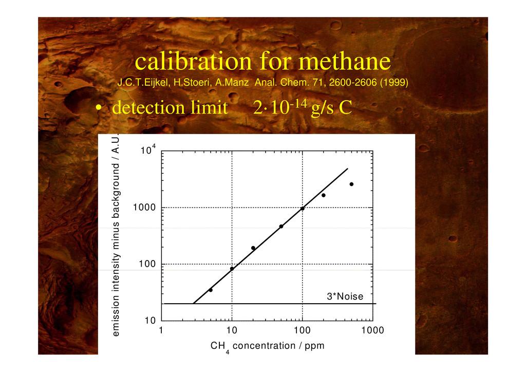 calibration for methane calibration for methane...