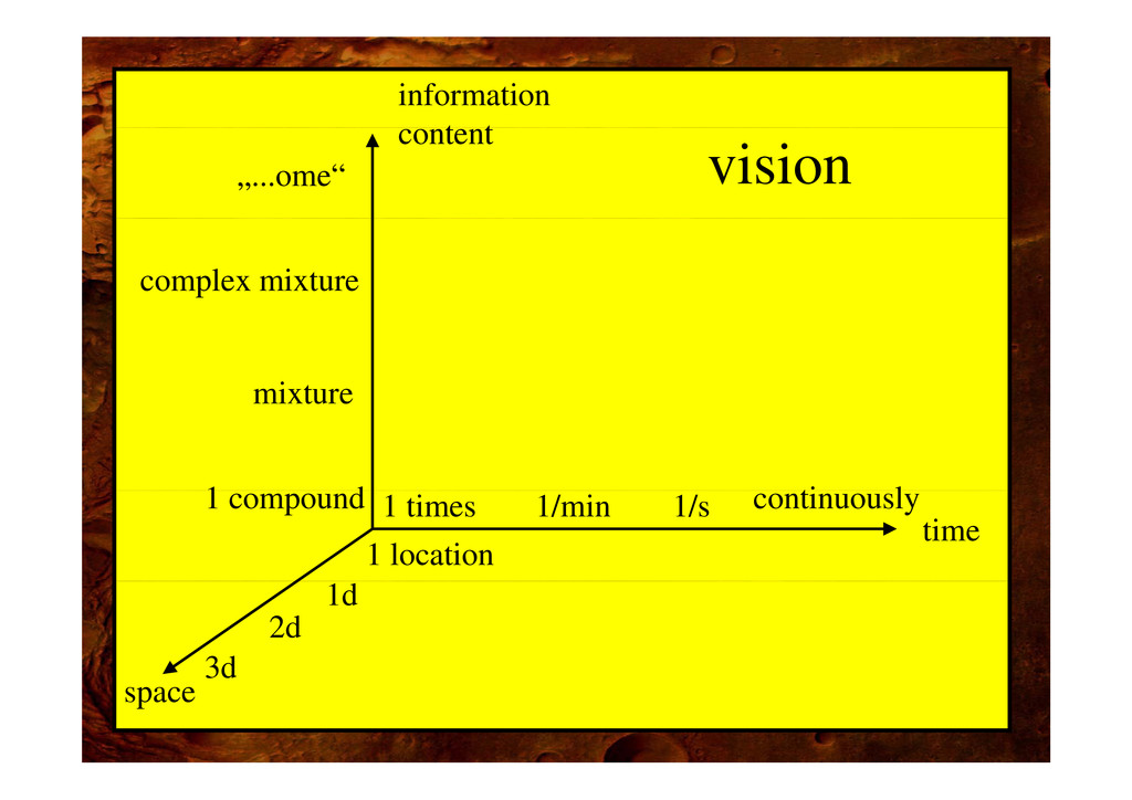 """information t t vision content """"...ome"""" complex..."""