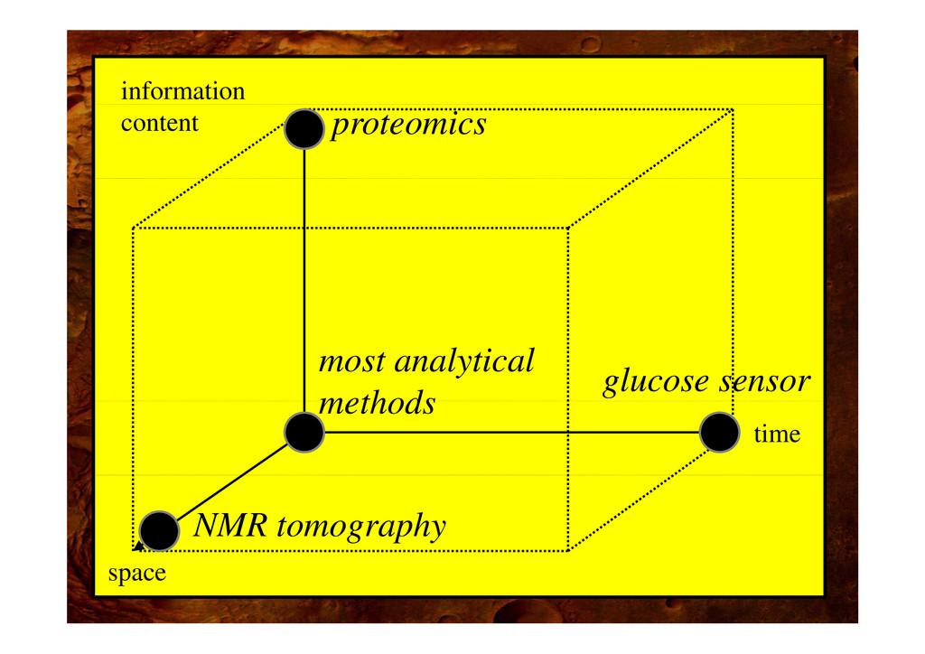 information content proteomics glucose sensor m...