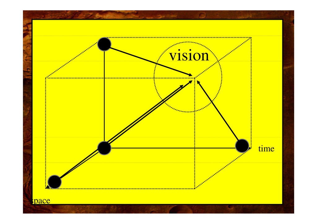 vision time space