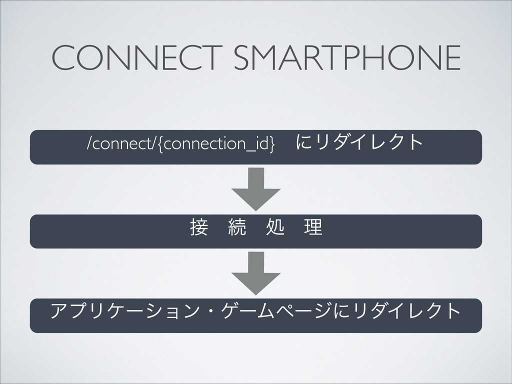 CONNECT SMARTPHONE /connect/{connection_id}ɹʹϦμ...