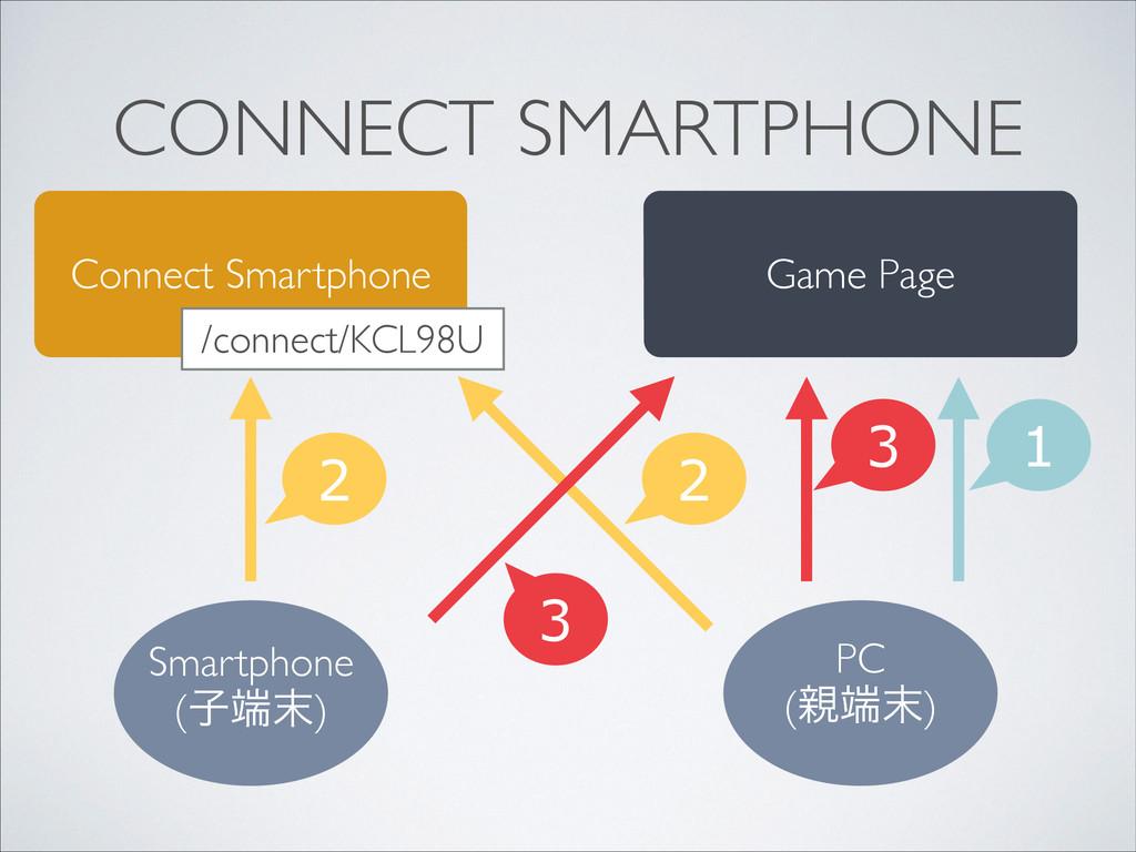 CONNECT SMARTPHONE Connect Smartphone Smartphon...