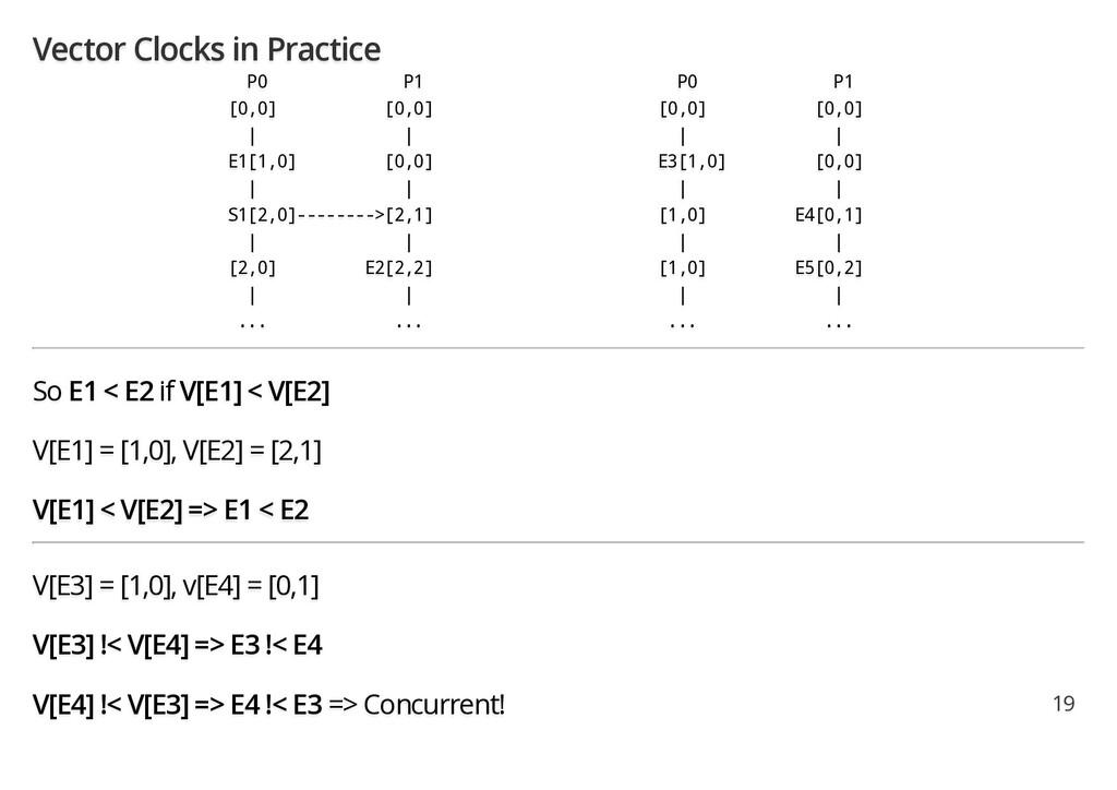 Vector Clocks in Practice P0 P1 P0 P1 [0,0] [0,...
