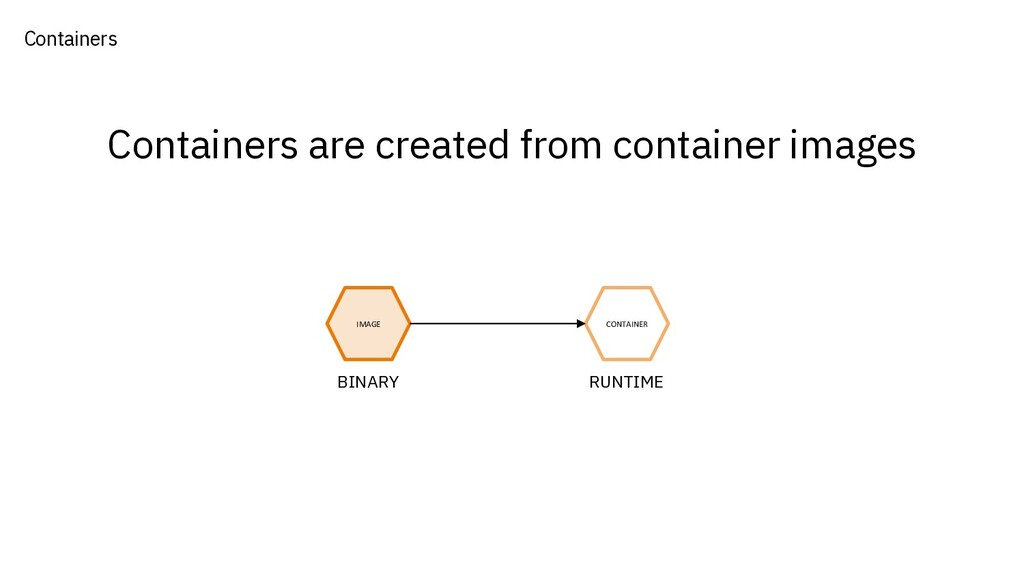 Containers are created from container images IM...