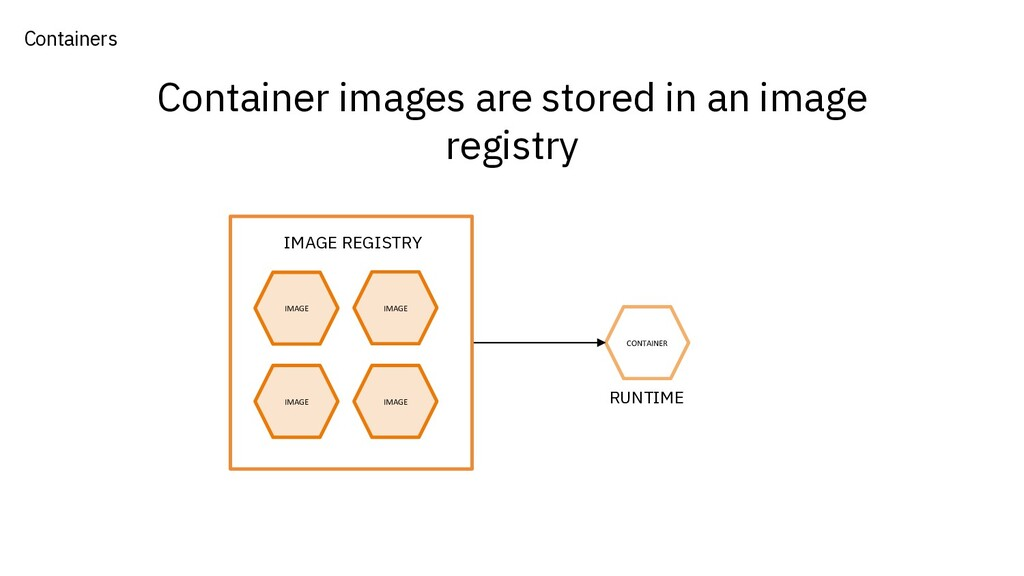 Container images are stored in an image registr...