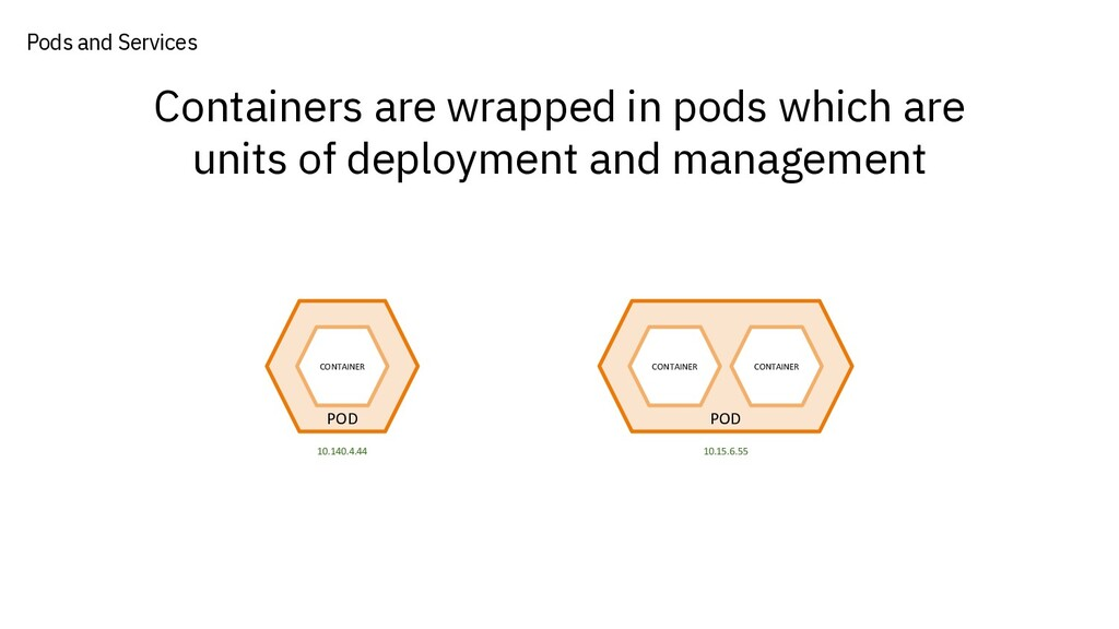 Containers are wrapped in pods which are units ...