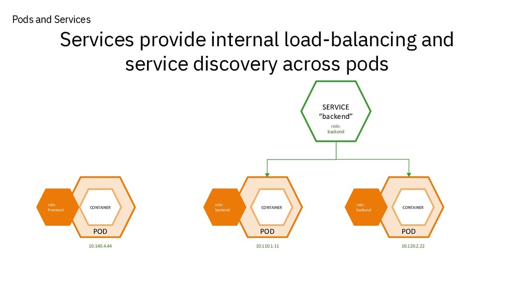 Services provide internal load-balancing and se...