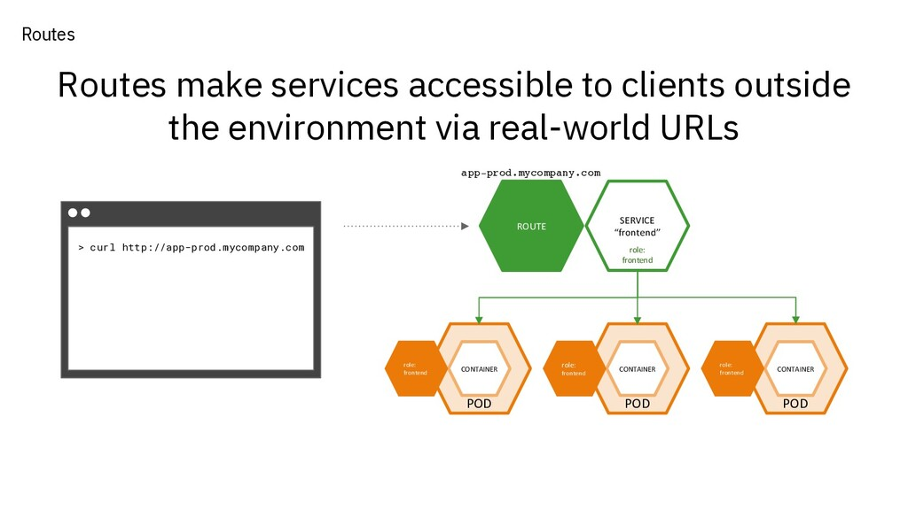 Routes make services accessible to clients outs...