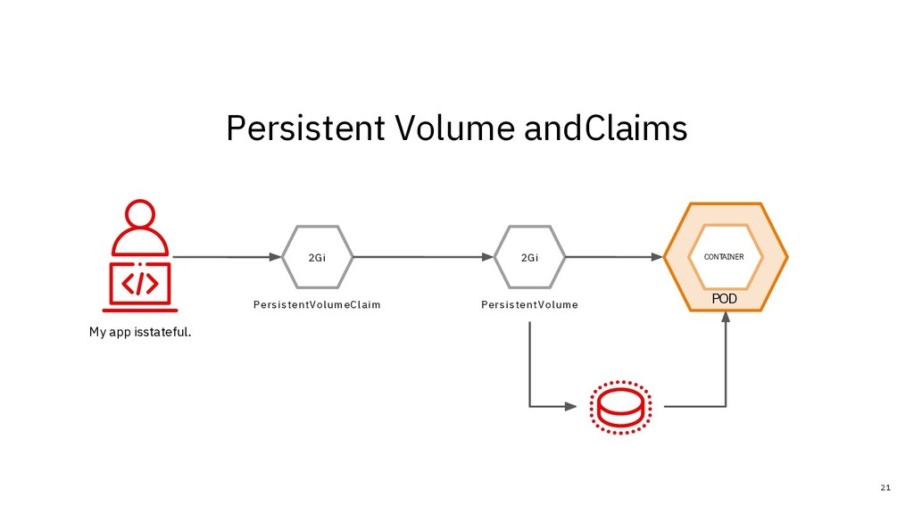 Persistent Volume andClaims My app isstateful. ...