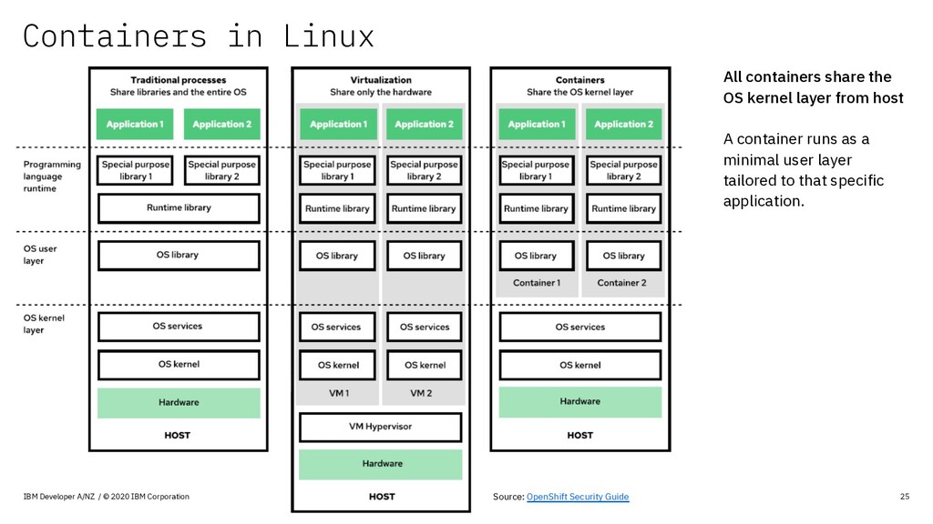 Containers in Linux IBM Developer A/NZ / © 2020...