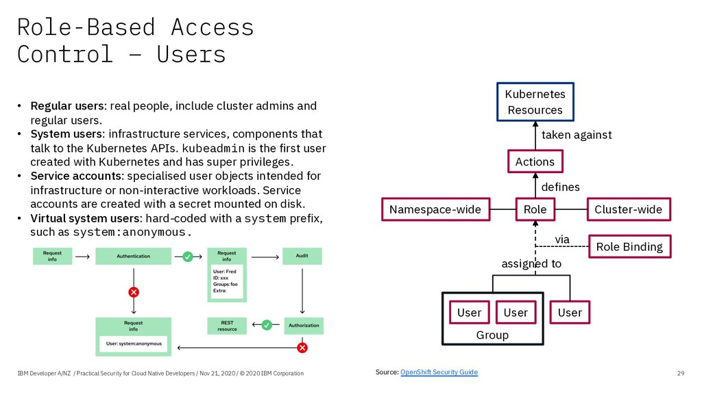 Role-Based Access Control – Users IBM Developer...