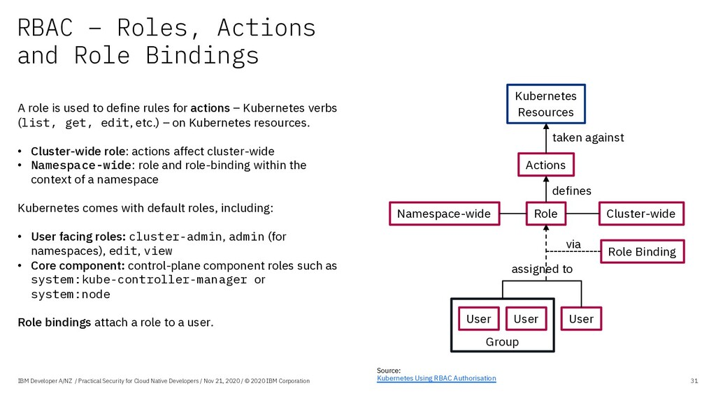 RBAC – Roles, Actions and Role Bindings IBM Dev...