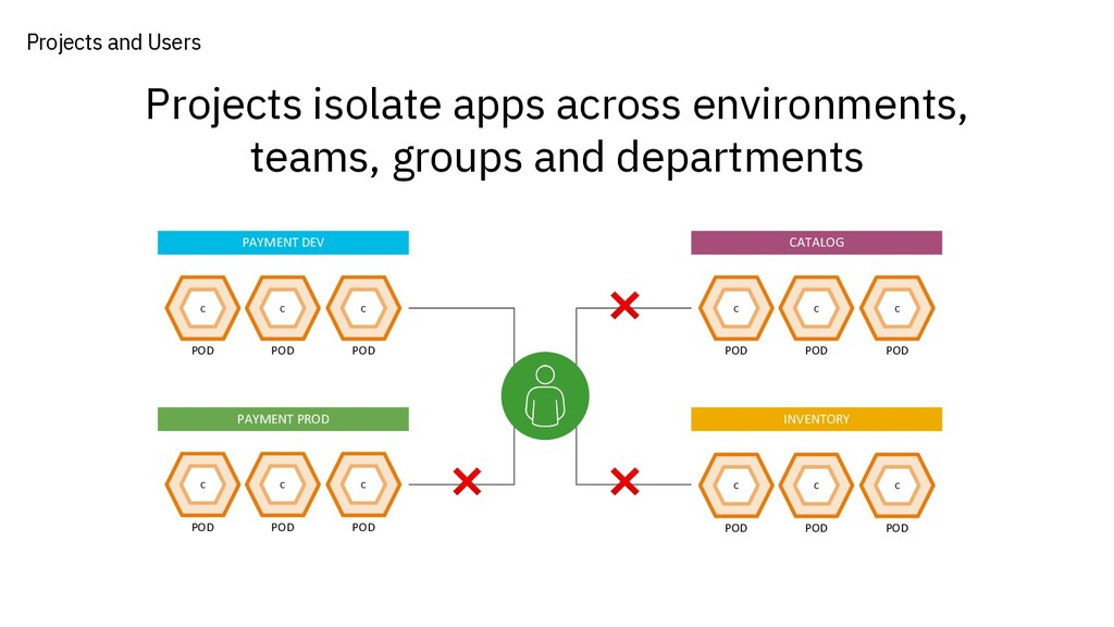 Projects isolate apps across environments, team...
