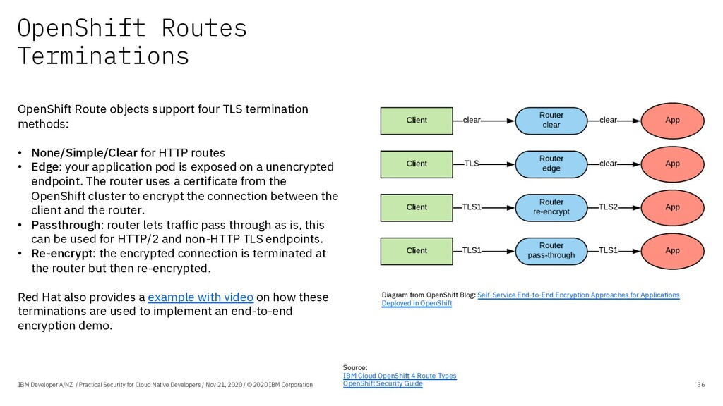 OpenShift Routes Terminations IBM Developer A/N...