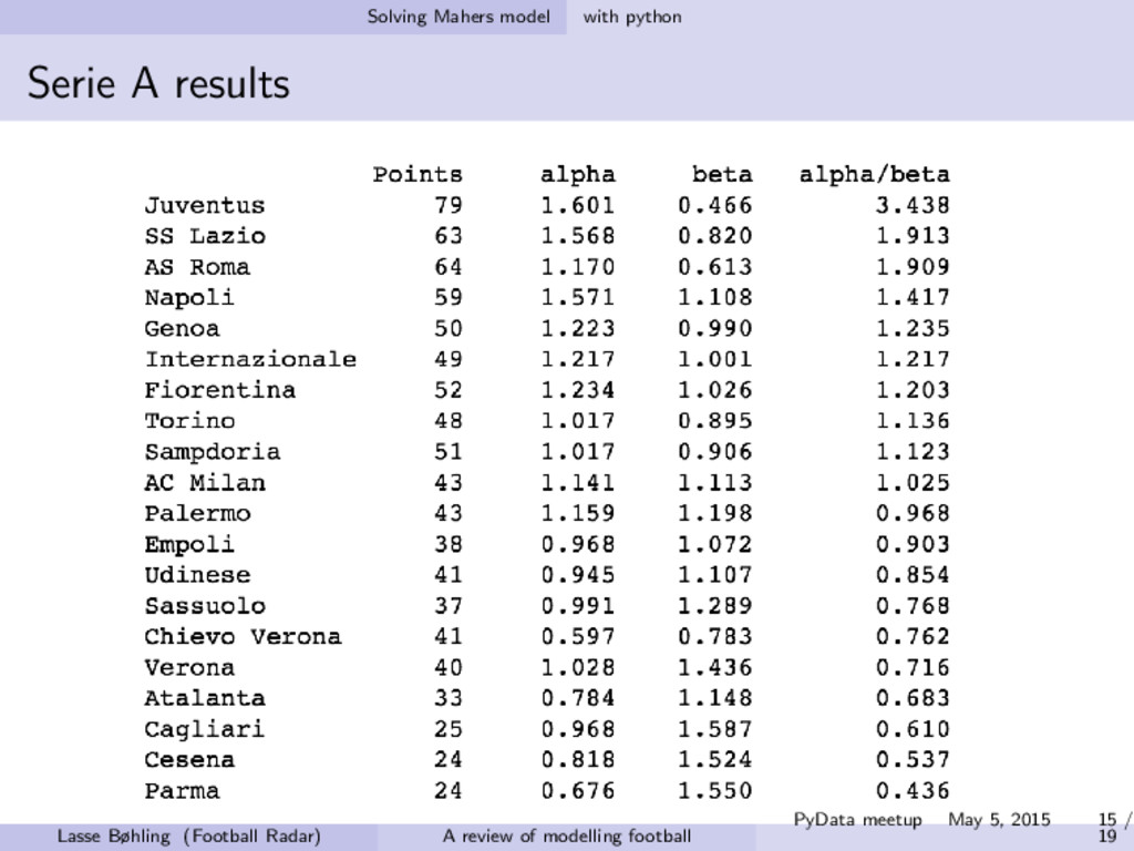 Solving Mahers model with python Serie A result...