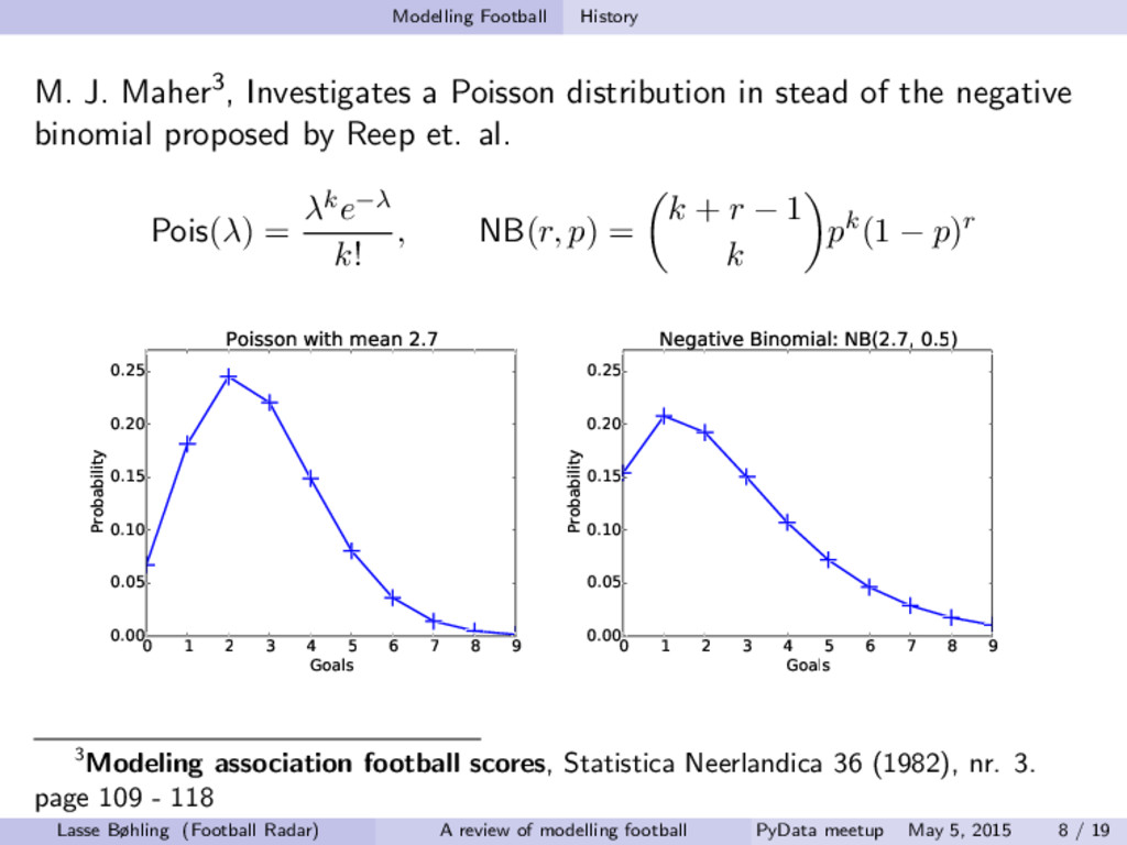 Modelling Football History M. J. Maher3, Invest...