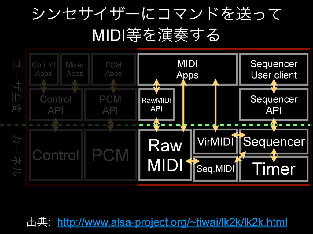Control PCM Raw MIDI VirMIDI Seq.MIDI Sequencer...