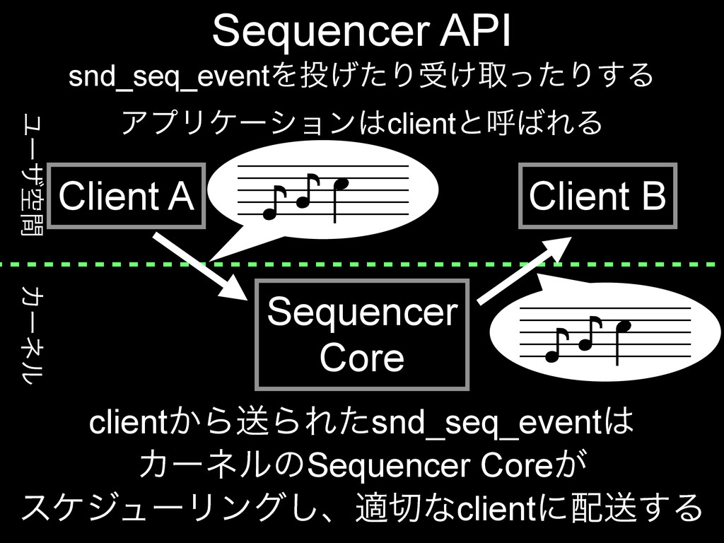Χʔωϧ Ϣʔβۭؒ Sequencer API Sequencer Core Client ...
