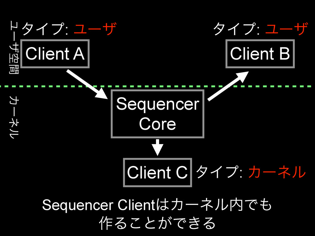 Χʔωϧ Ϣʔβۭؒ Sequencer Core Client A Client B Cli...