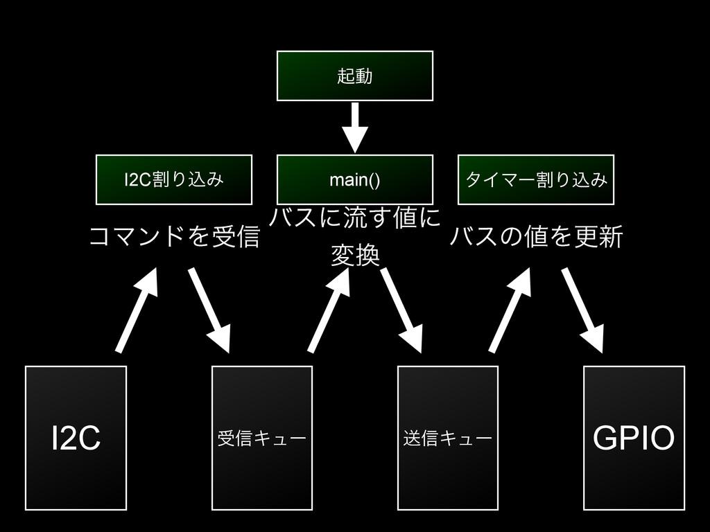λΠϚʔׂΓࠐΈ main() I2CׂΓࠐΈ ड৴Ωϡʔ ૹ৴Ωϡʔ GPIO I2C ىಈ...