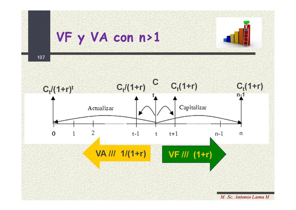 107 M. Sc. Antonio Lama M VF y VA con n>1 VF y ...