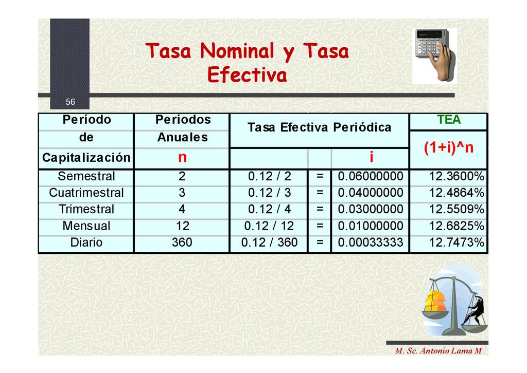 56 M. Sc. Antonio Lama M Período Períodos TEA d...