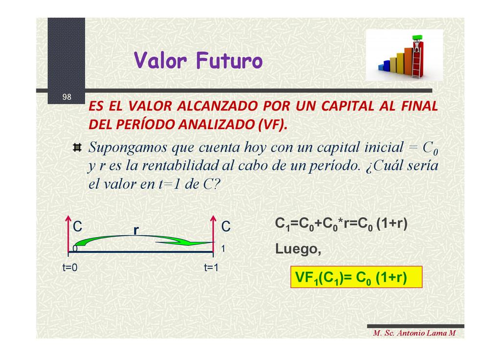 98 M. Sc. Antonio Lama M Valor Futuro Valor Fut...