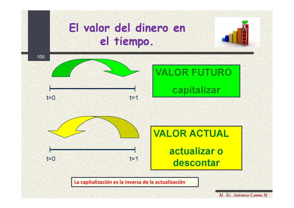 100 M. Sc. Antonio Lama M t=0 t=1 t=0 t=1 VALOR...