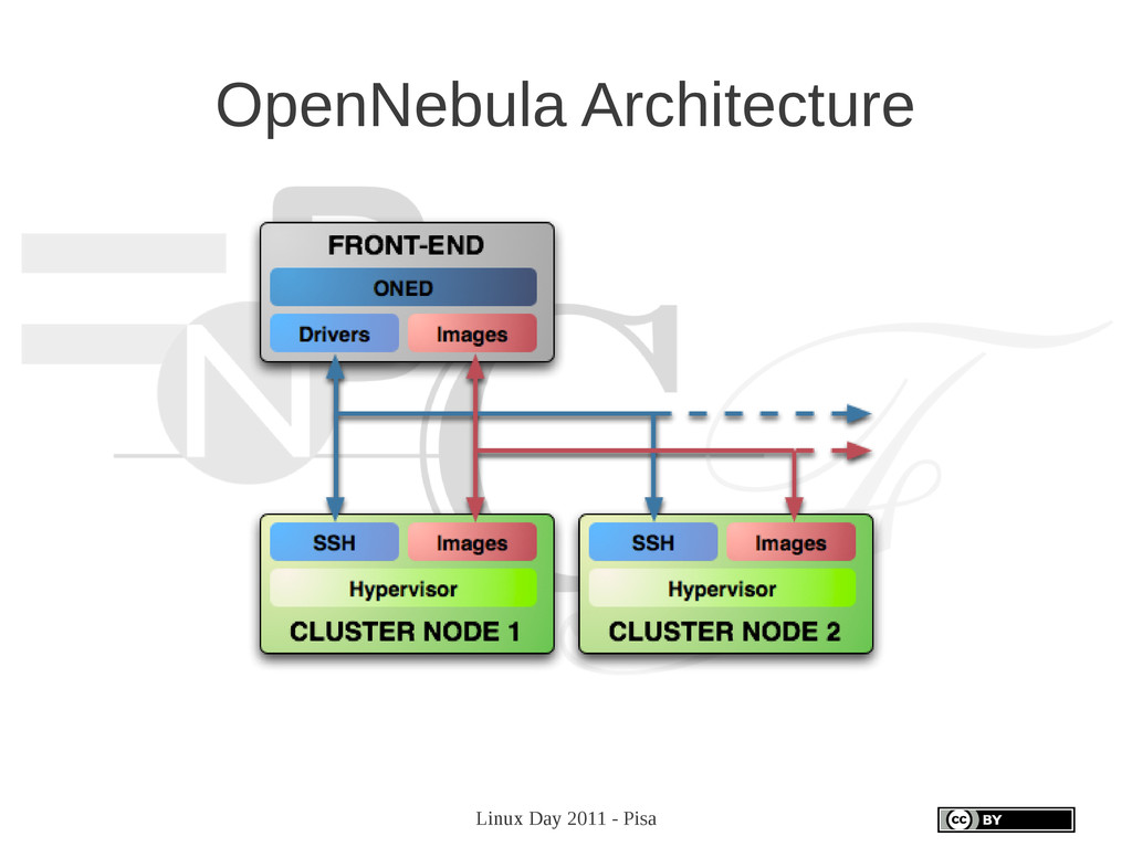 Linux Day 2011 - Pisa OpenNebula Architecture