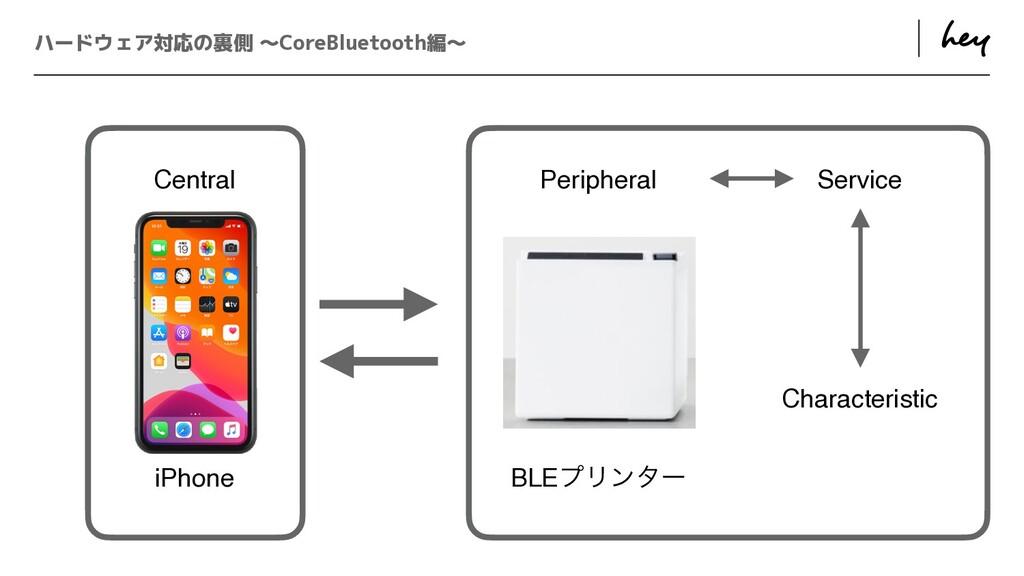 ɹ ɹ ハードウェア対応の裏側 〜CoreBluetooth編〜 Central Periph...