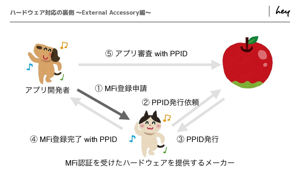 ɹ ɹ ハードウェア対応の裏側 〜External Accessory編〜 ᶅ PPIDൃߦ ...