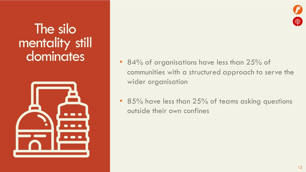 The silo mentality still dominates • 84% of org...