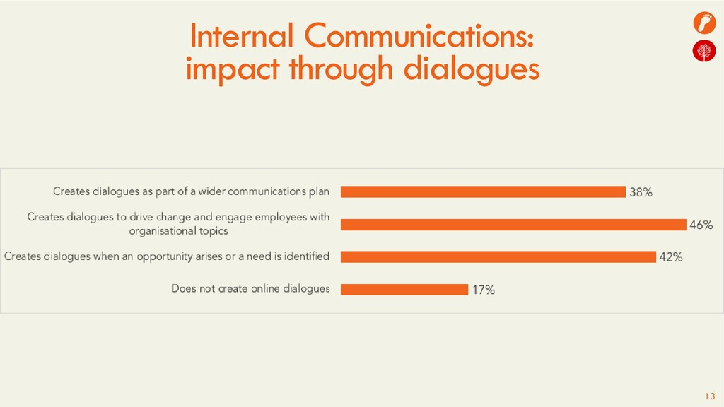Internal Communications: impact through dialogu...