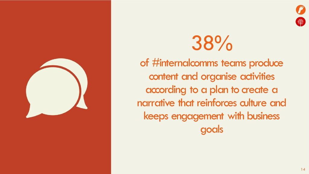 14 38% of #internalcomms teams produce content ...