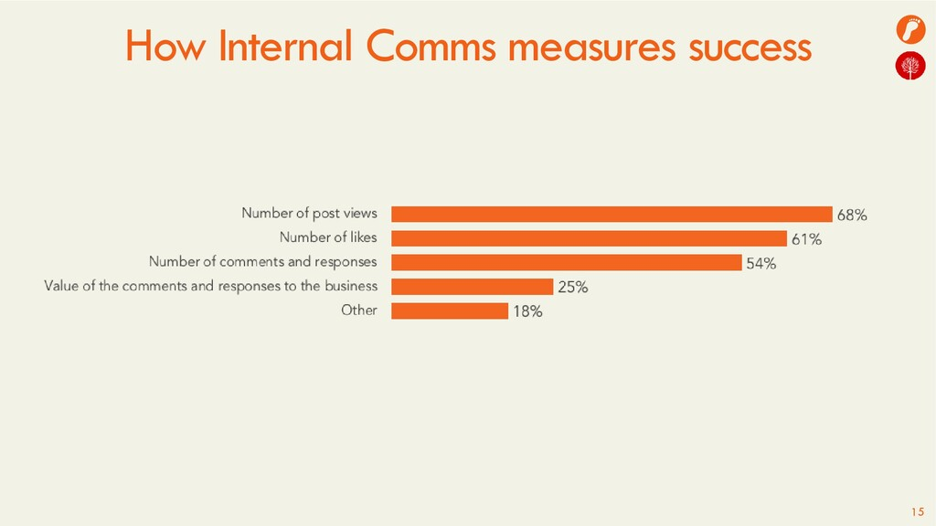 How Internal Comms measures success 15