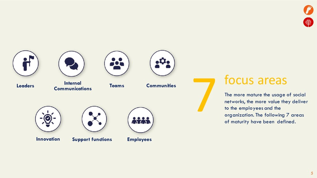 5 7focus areas Leaders Internal Communications ...