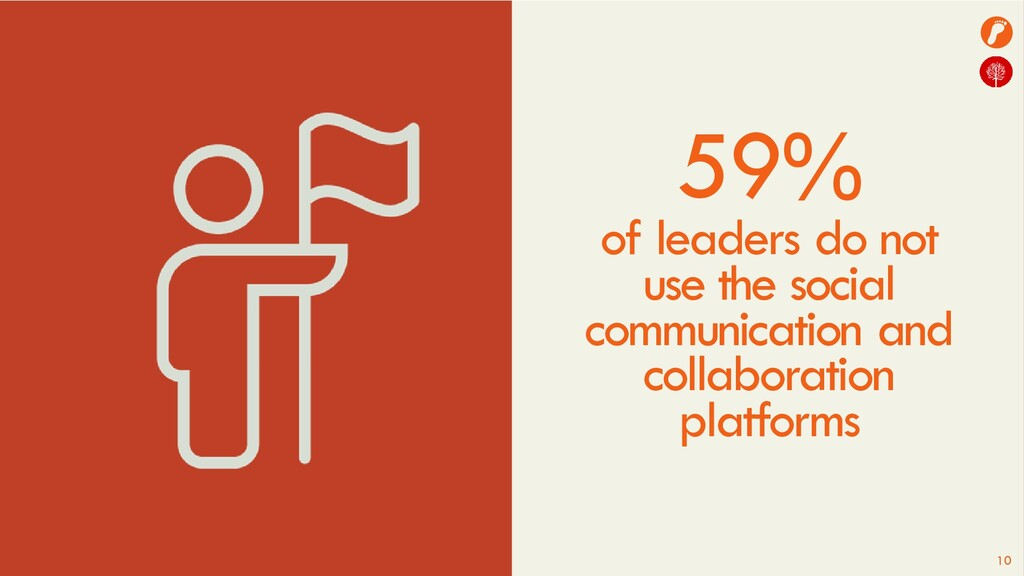 10 59% of leaders do not use the social communi...