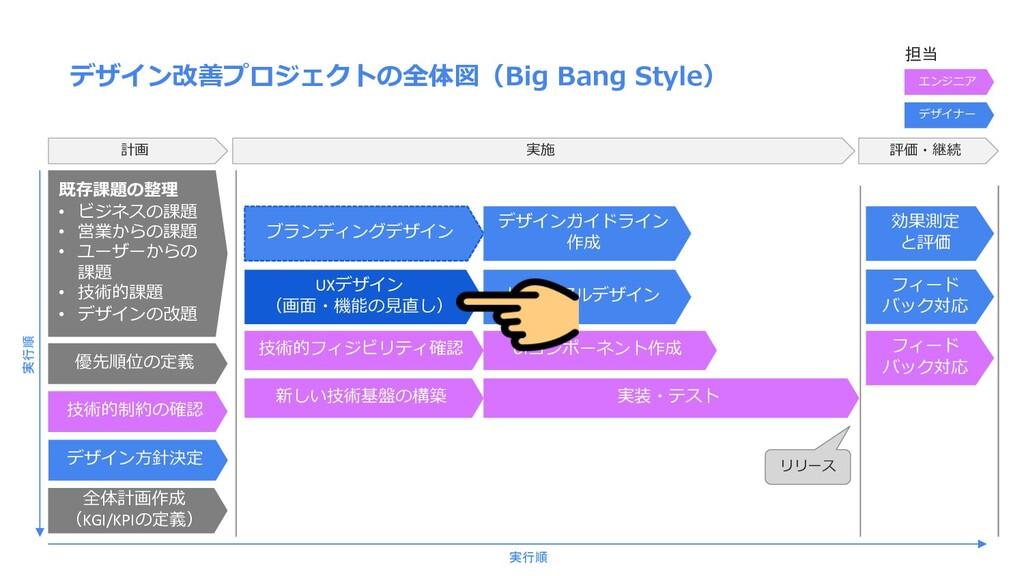 デザイン改善プロジェクトの全体図(Big Bang Style) 計画 既存課題の整理 • ビ...