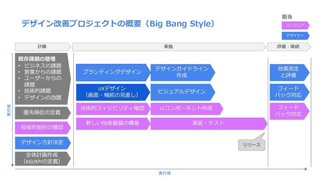 デザイン改善プロジェクトの概要(Big Bang Style) 計画 既存課題の整理 • ビジ...