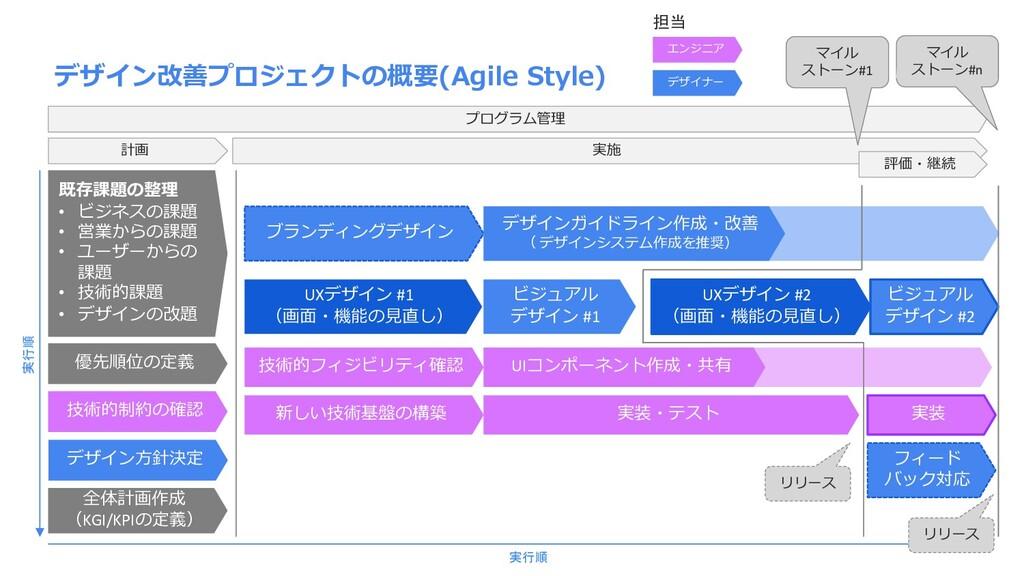 デザイン改善プロジェクトの概要(Agile Style) 計画 既存課題の整理 • ビジネスの...
