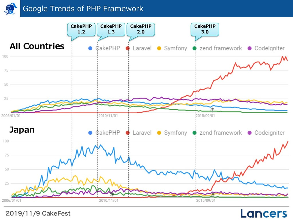 $BLF'FTU Google Trends of PHP Framewo...