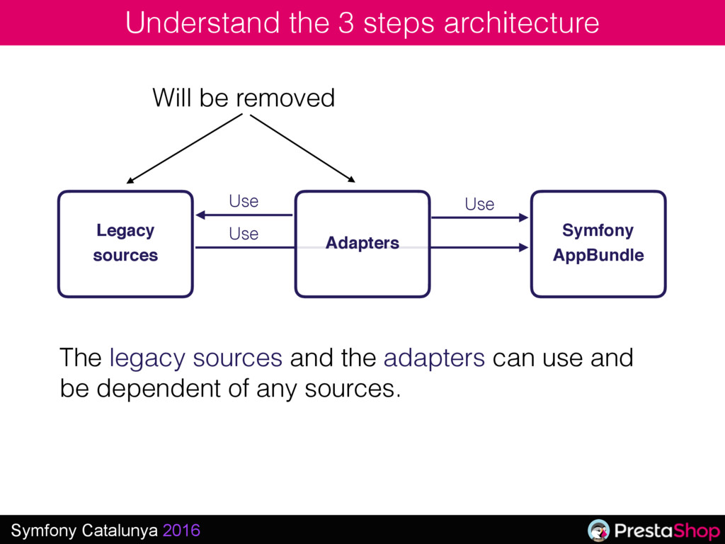 Symfony Catalunya 2016 Understand the 3 steps a...