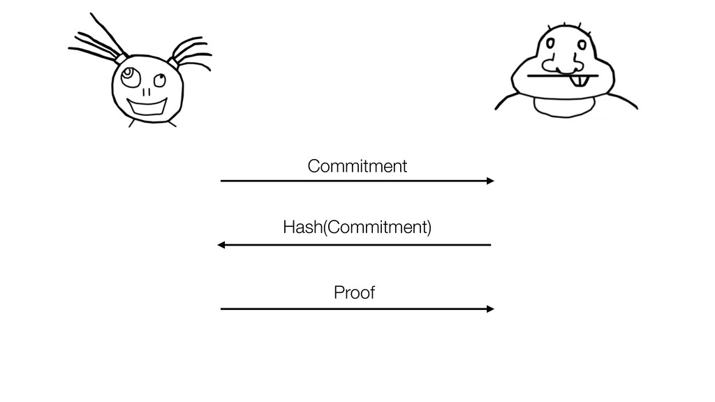 Commitment Hash(Commitment) Proof